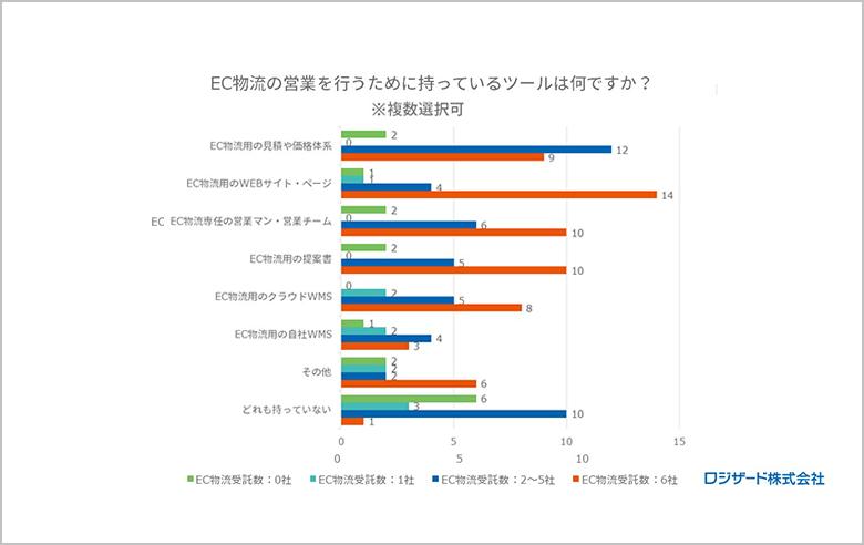 調査レポート:《3PL事業者様向け》「EC物流の対応状況」に関するアンケート調査