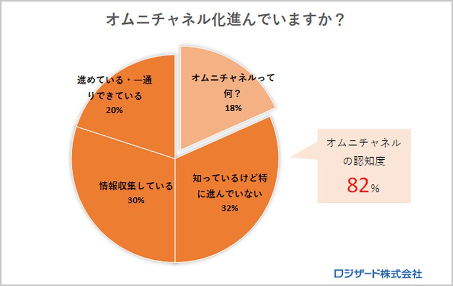 調査レポート:「オムニチャネル」に関するアンケート調査