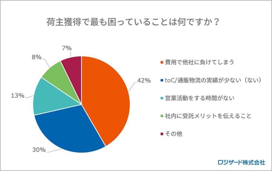 調査レポート:3PL事業者様向け「EC物流」に関するアンケート調査