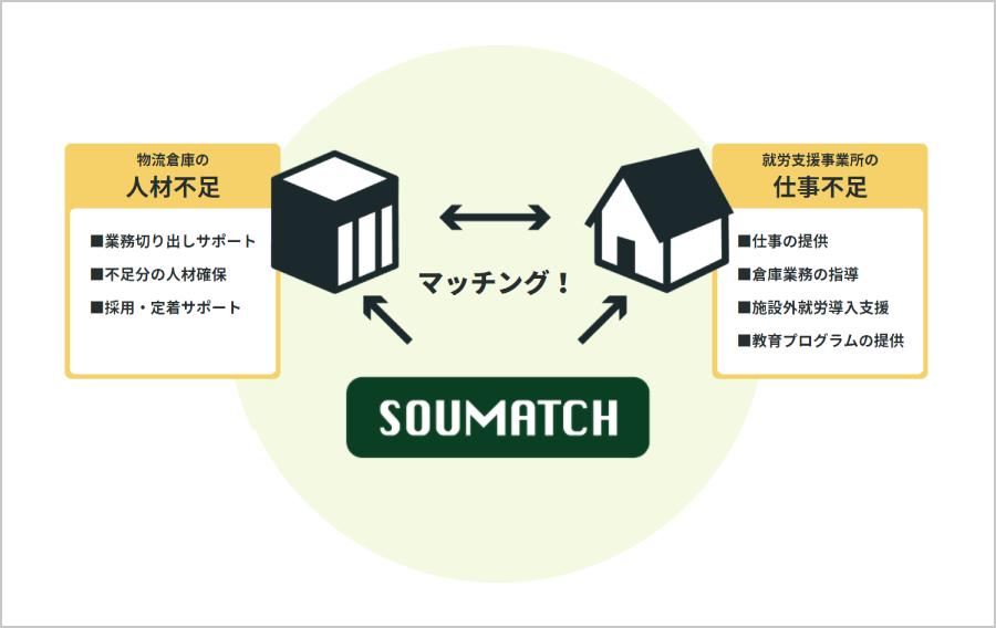 取材:ソーシャルグッドカンパニー様 物流倉庫人材マッチングサービス「SOUMATCH」について